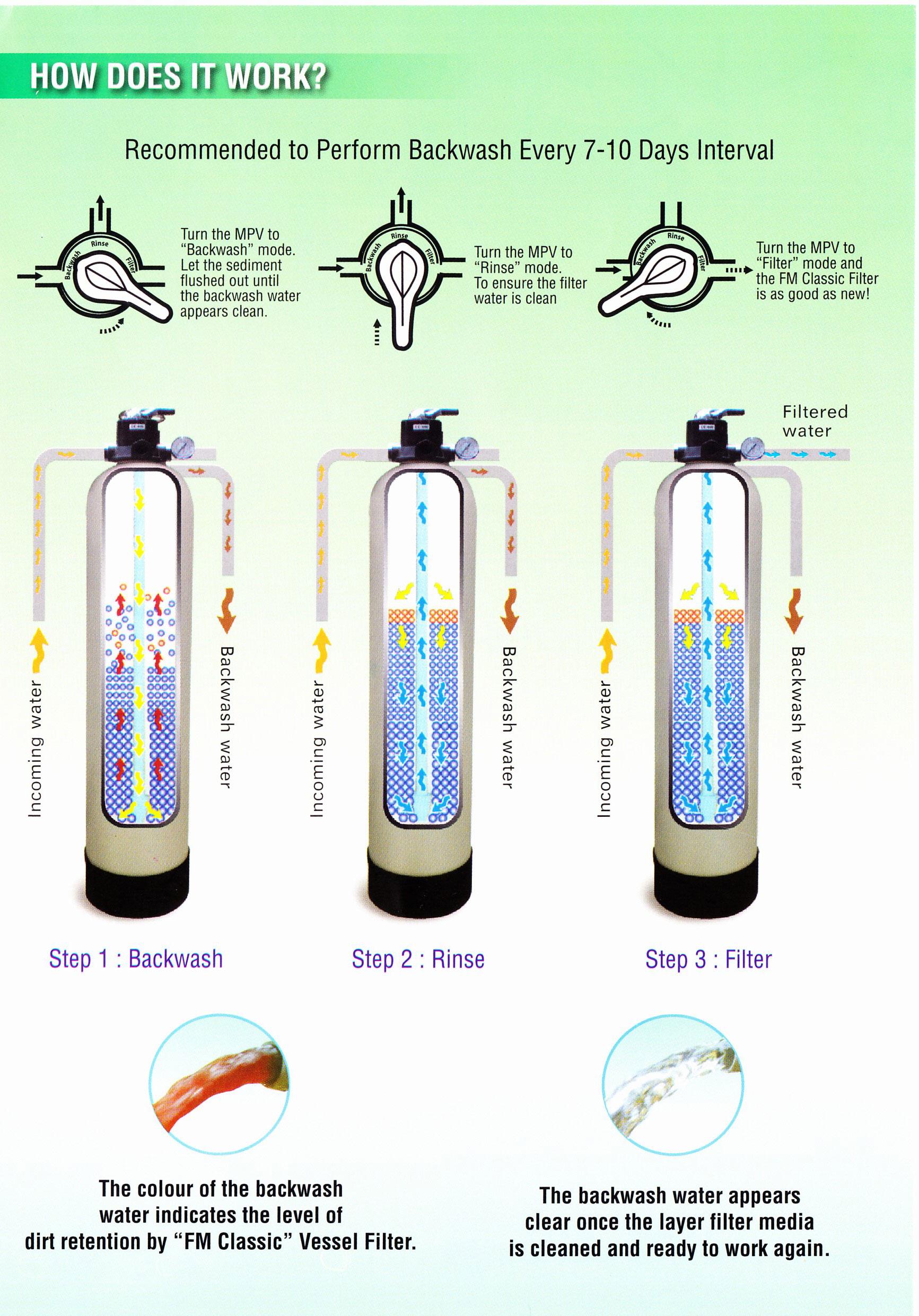Springmax Poly Glass Pressure Vessel